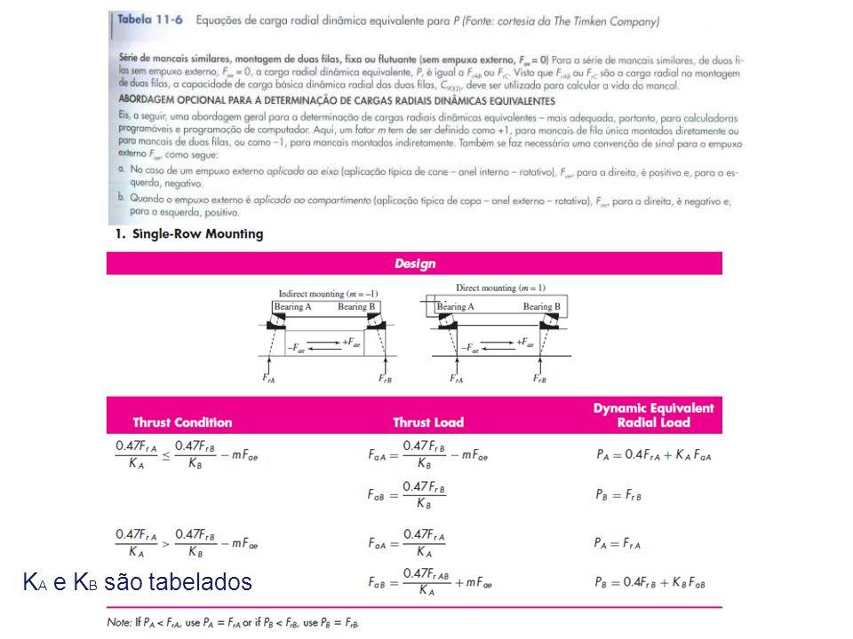 [kN] (1) KA e KB são tabelados